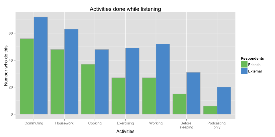 When do people listen to podcasts?