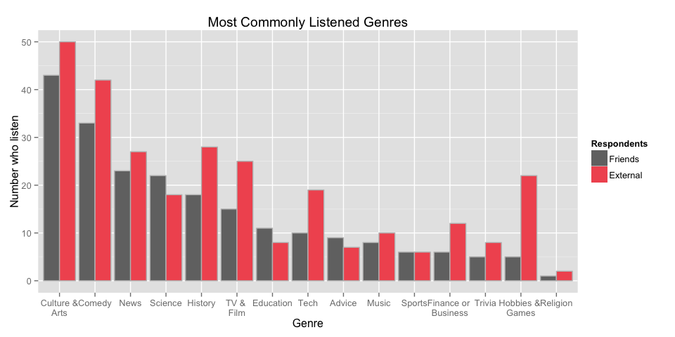 Most Commonly Listened Genres