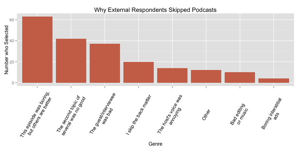 Why External Respondents Skipped Podcasts